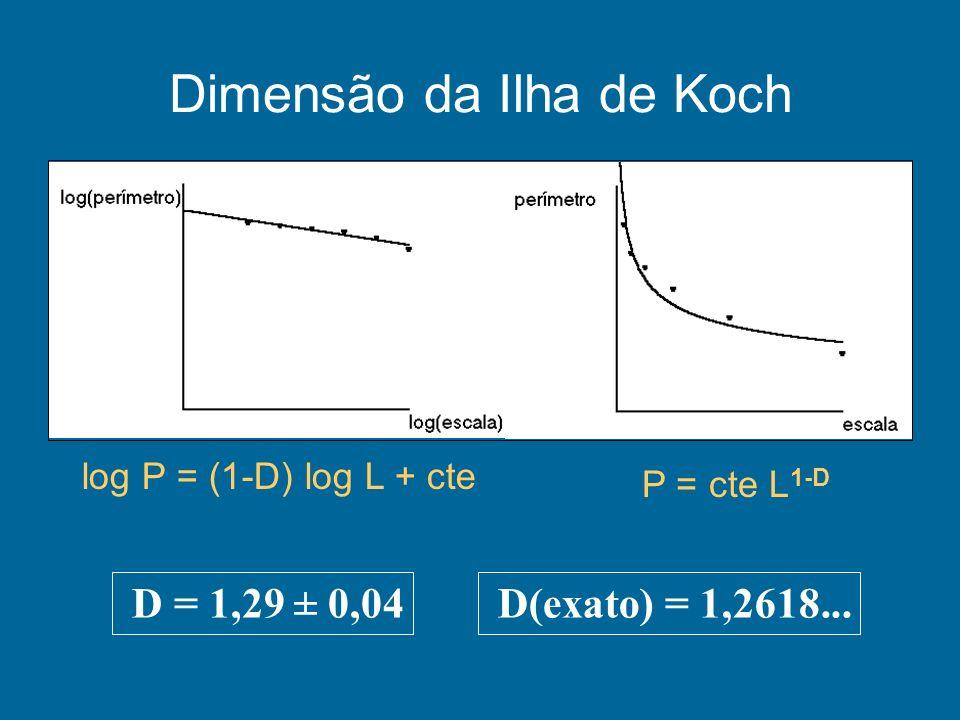 Dimensão da Ilha de Koch