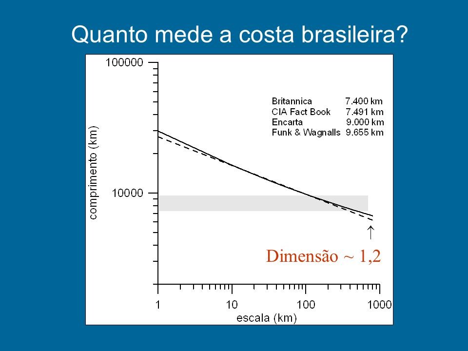 Quanto mede a costa brasileira