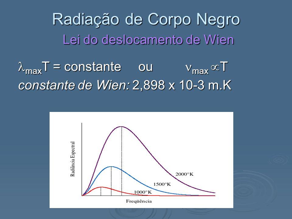 Radiação de Corpo Negro Lei do deslocamento de Wien