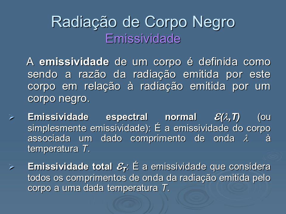 Radiação de Corpo Negro Emissividade