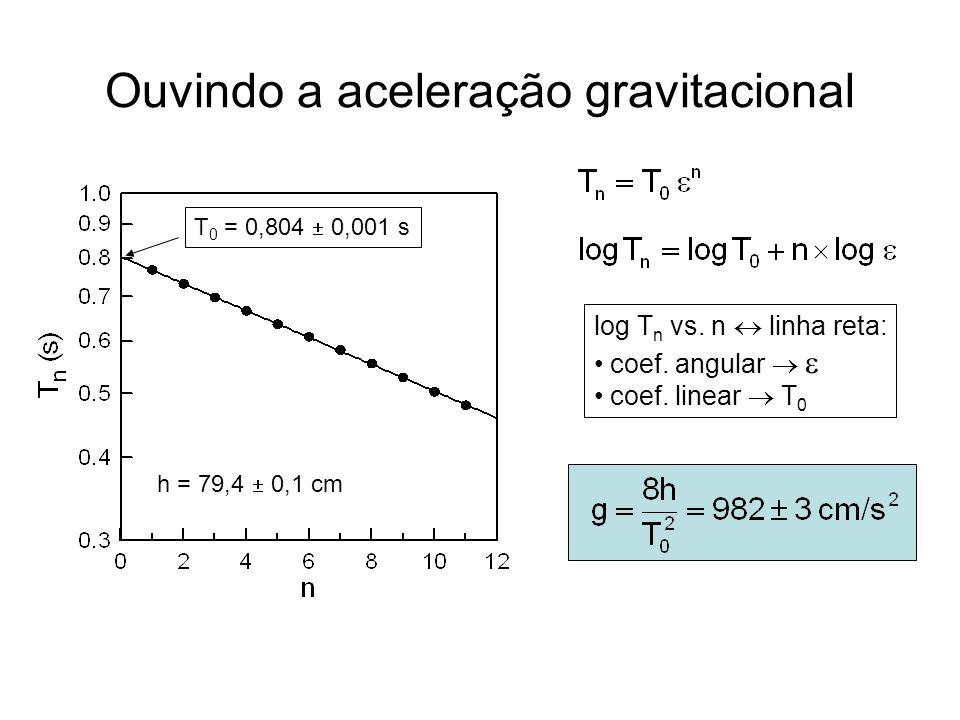 Ouvindo a aceleração gravitacional