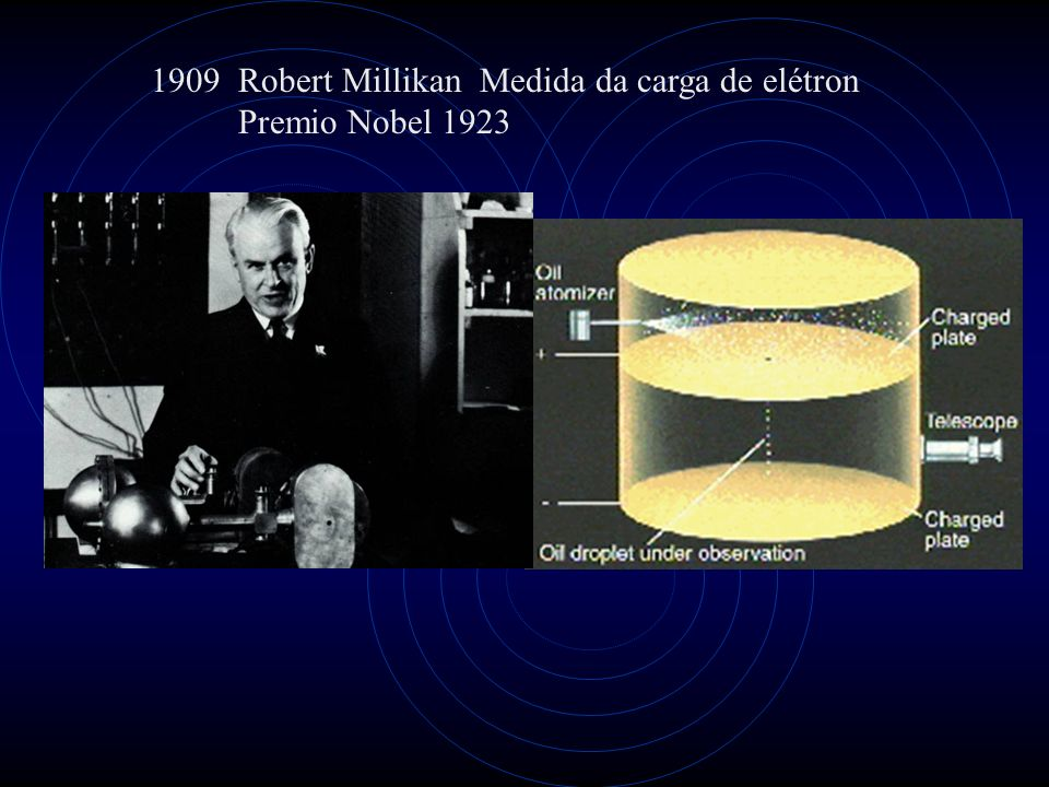 1909 Robert Millikan Medida da carga de elétron