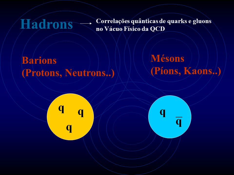 Hadrons Mésons Barions (Píons, Kaons..) (Protons, Neutrons..)