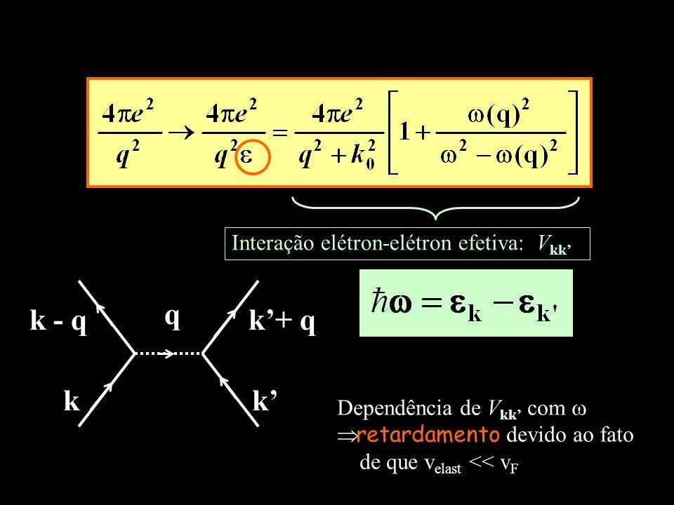 q k k' k'+ q k - q Interação elétron-elétron efetiva: Vkk'