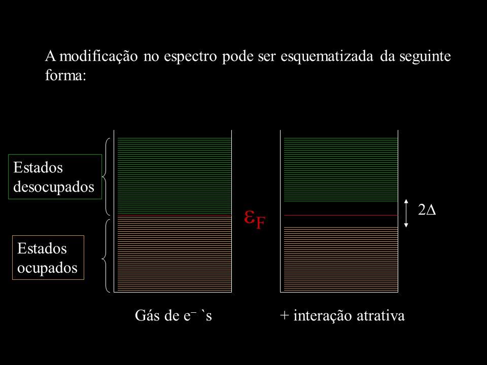 F A modificação no espectro pode ser esquematizada da seguinte forma: