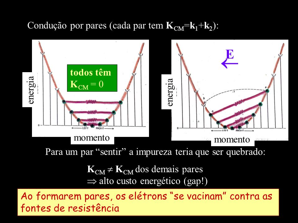  E Condução por pares (cada par tem KCM=k1+k2): todos têm KCM = 0