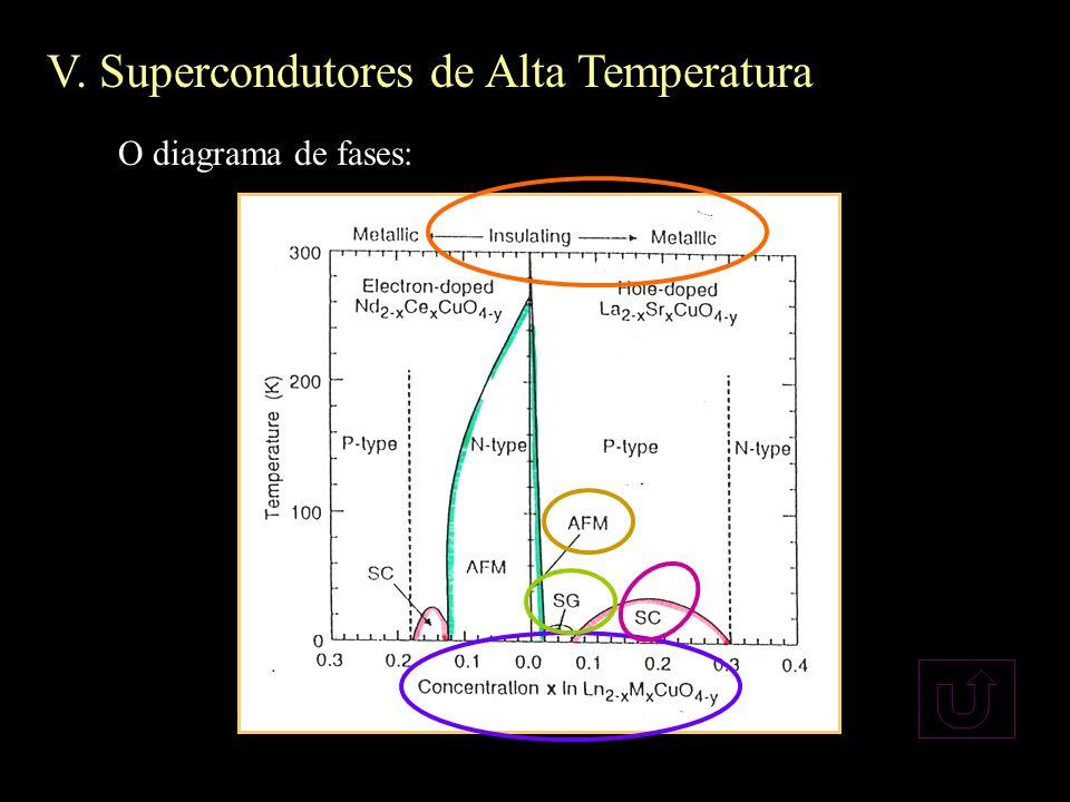 V. Supercondutores de Alta Temperatura