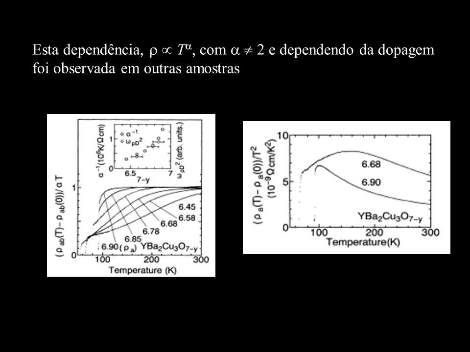 Esta dependência,   T, com   2 e dependendo da dopagem