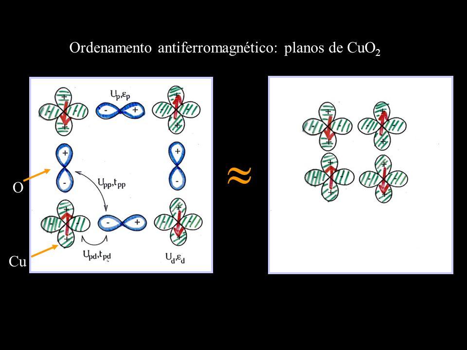 Ordenamento antiferromagnético: planos de CuO2