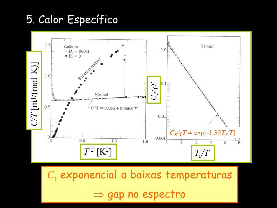 Cs exponencial a baixas temperaturas