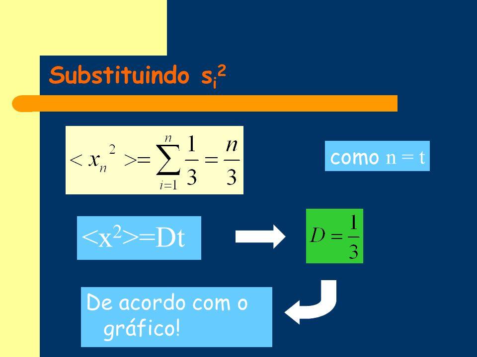 Substituindo si2 como n = t <x2>=Dt De acordo com o gráfico!