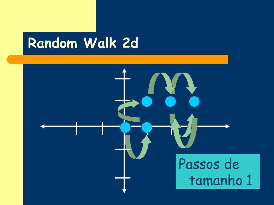 Random Walk 2d Passos de tamanho 1