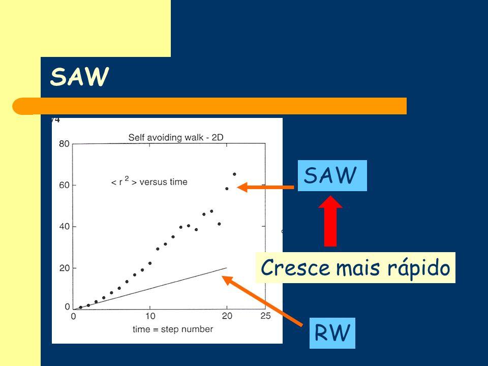 SAW SAW Cresce mais rápido RW