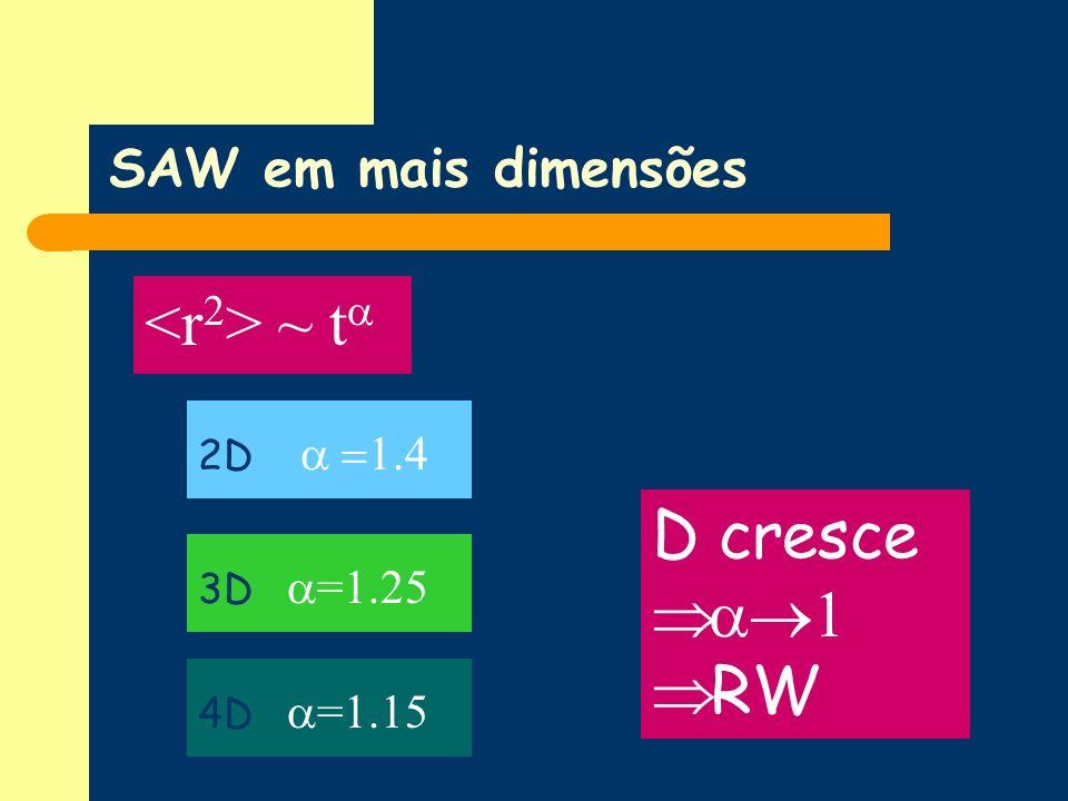 <r2> ~ ta D cresce 1 RW SAW em mais dimensões 2D a =1.4