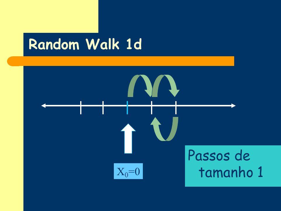Random Walk 1d Passos de tamanho 1 X0=0