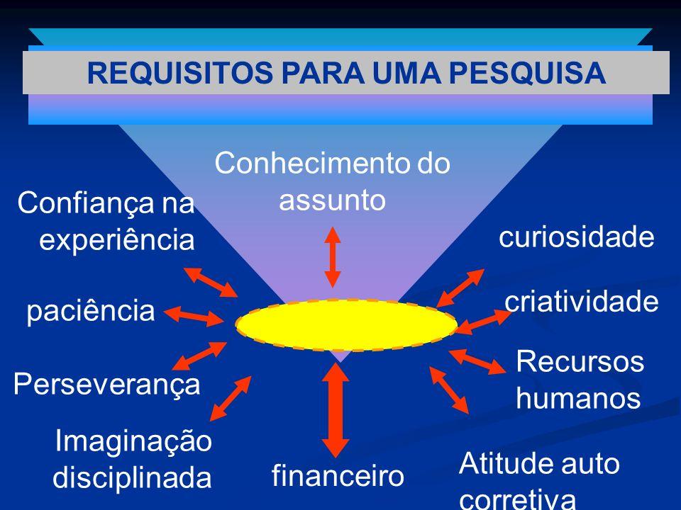 REQUISITOS PARA UMA PESQUISA
