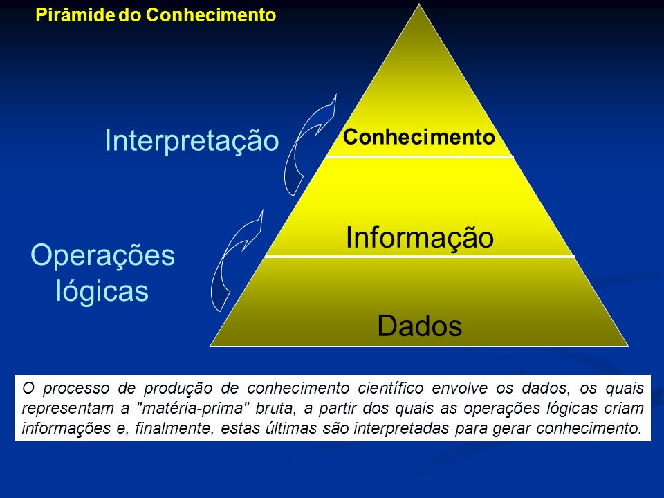 Interpretação Informação Operações lógicas Dados Conhecimento