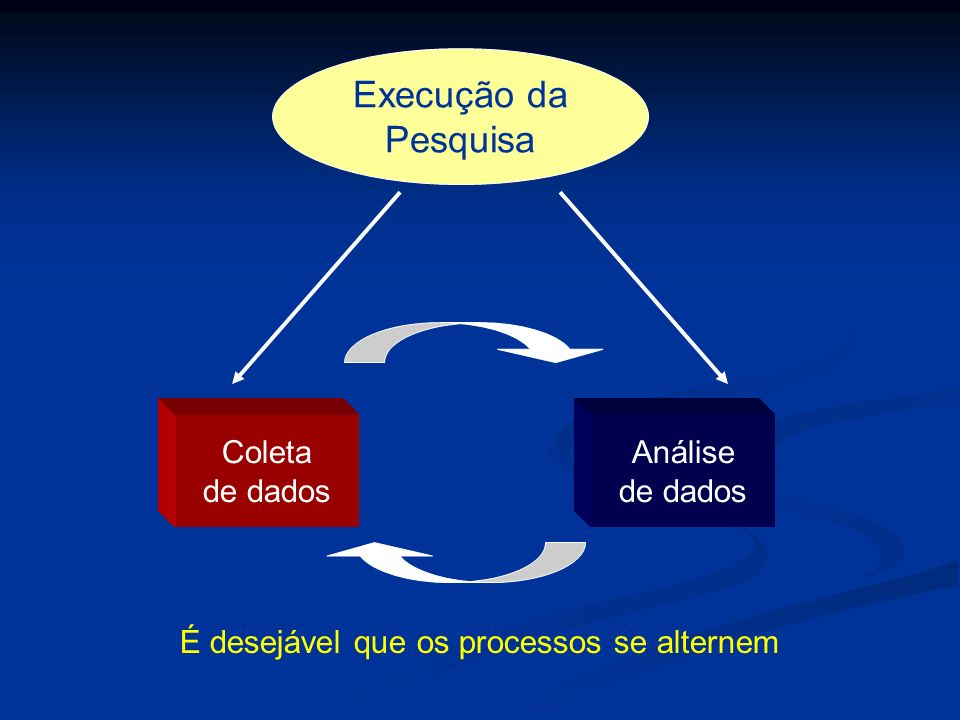 É desejável que os processos se alternem