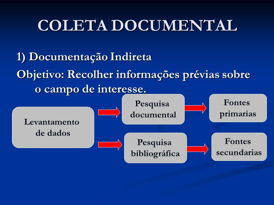 COLETA DOCUMENTAL 1) Documentação Indireta