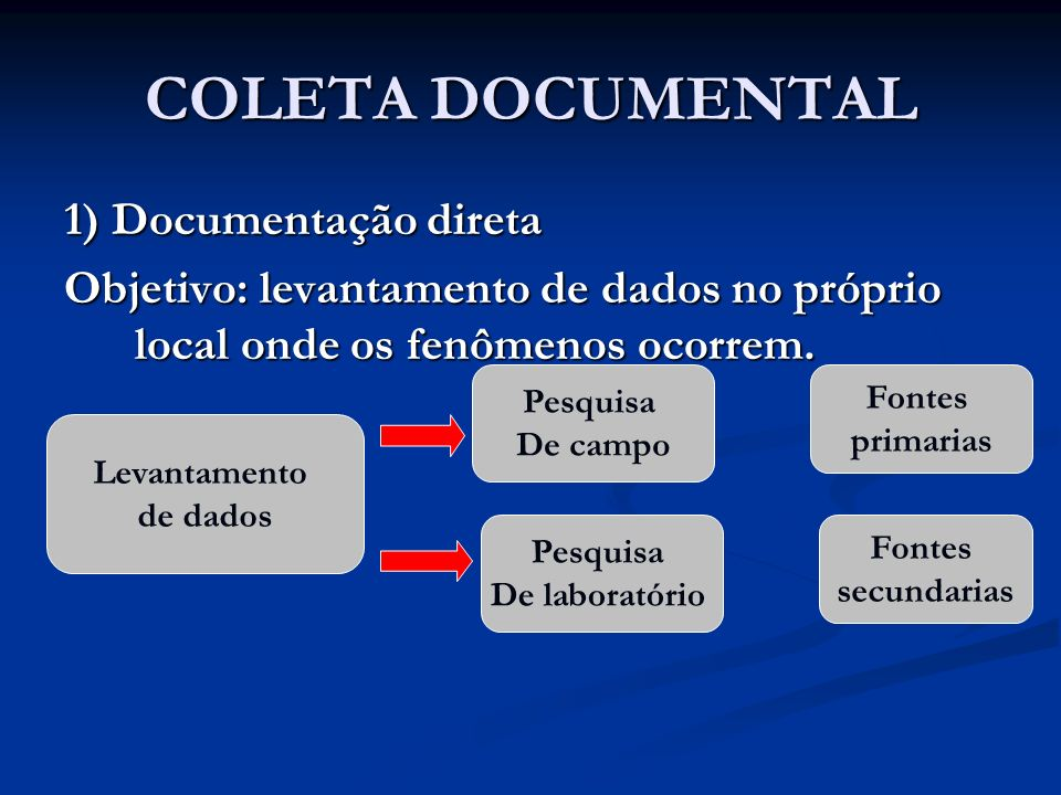COLETA DOCUMENTAL 1) Documentação direta
