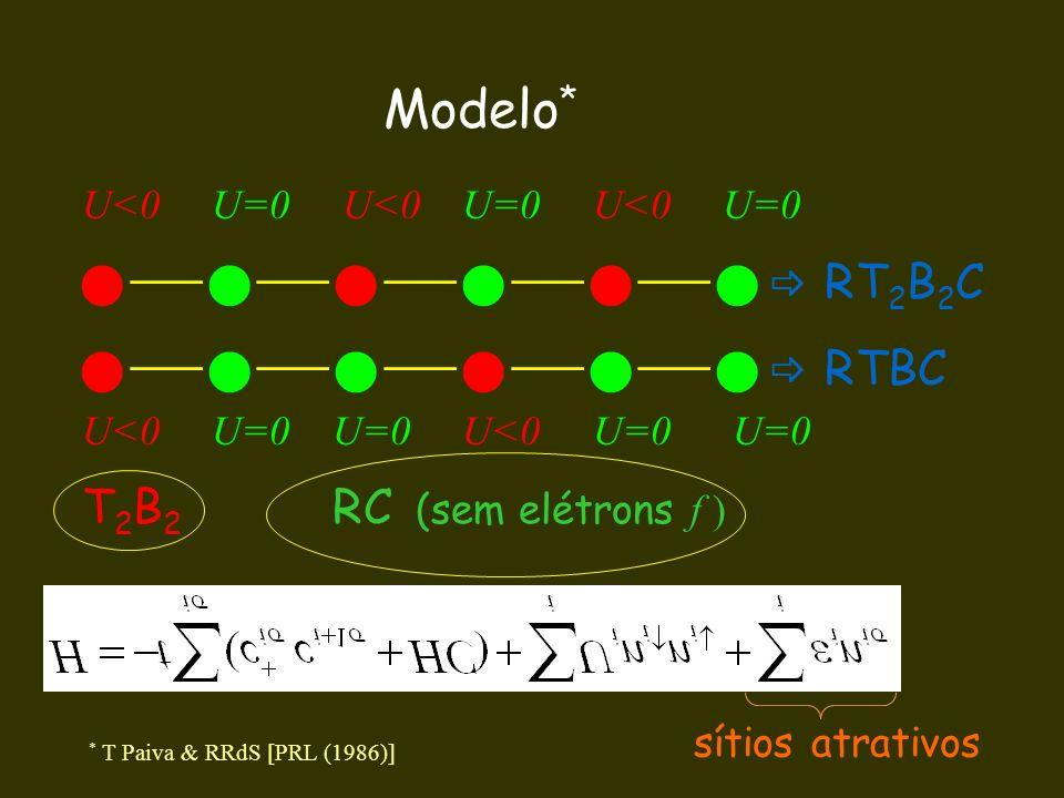 Modelo* T2B2 RC (sem elétrons f ) U<0 U=0 U<0 U=0 U<0 U=0