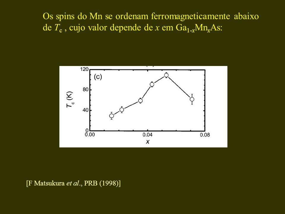 Os spins do Mn se ordenam ferromagneticamente abaixo