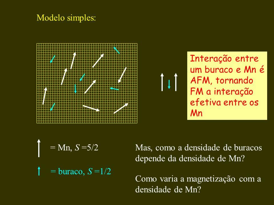 Modelo simples: Interação entre. um buraco e Mn é. AFM, tornando. FM a interação. efetiva entre os.