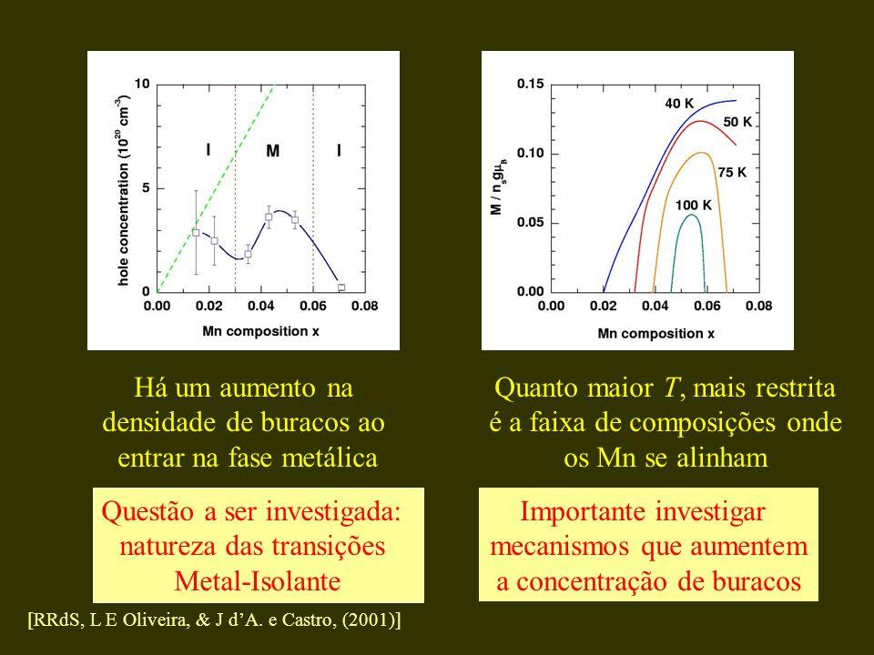 densidade de buracos ao entrar na fase metálica