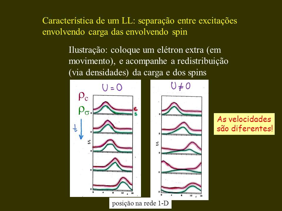 c  Característica de um LL: separação entre excitações