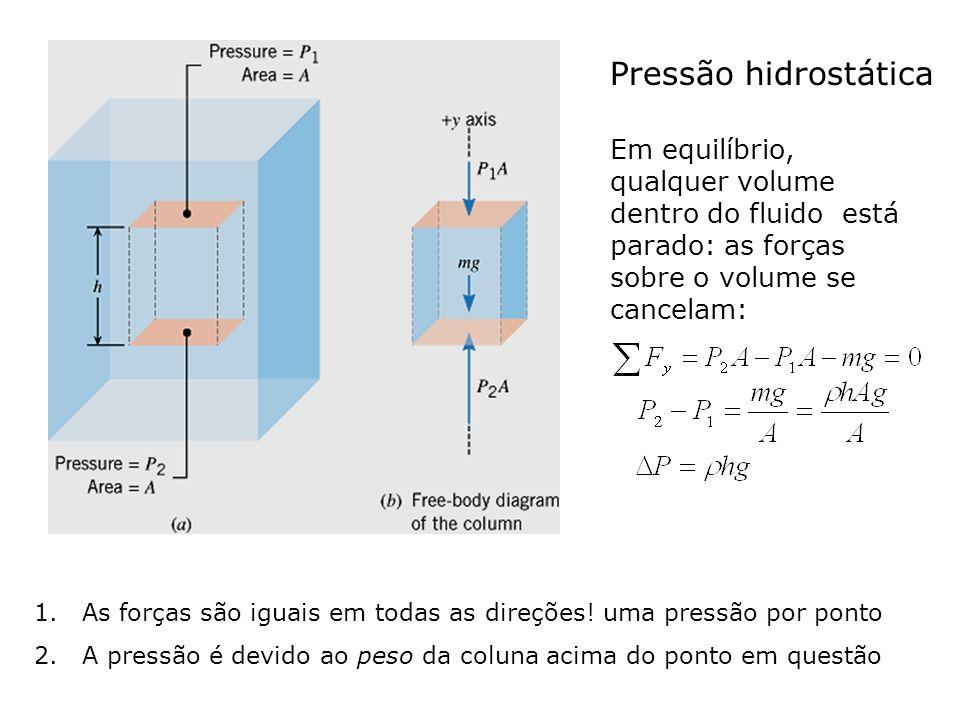Pressão hidrostática Em equilíbrio, qualquer volume dentro do fluido está parado: as forças sobre o volume se cancelam: