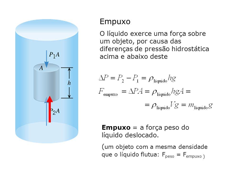 Empuxo O líquido exerce uma força sobre um objeto, por causa das diferenças de pressão hidrostática acima e abaixo deste.