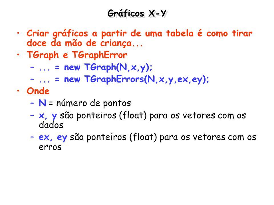 Gráficos X-Y Criar gráficos a partir de uma tabela é como tirar doce da mão de criança... TGraph e TGraphError.