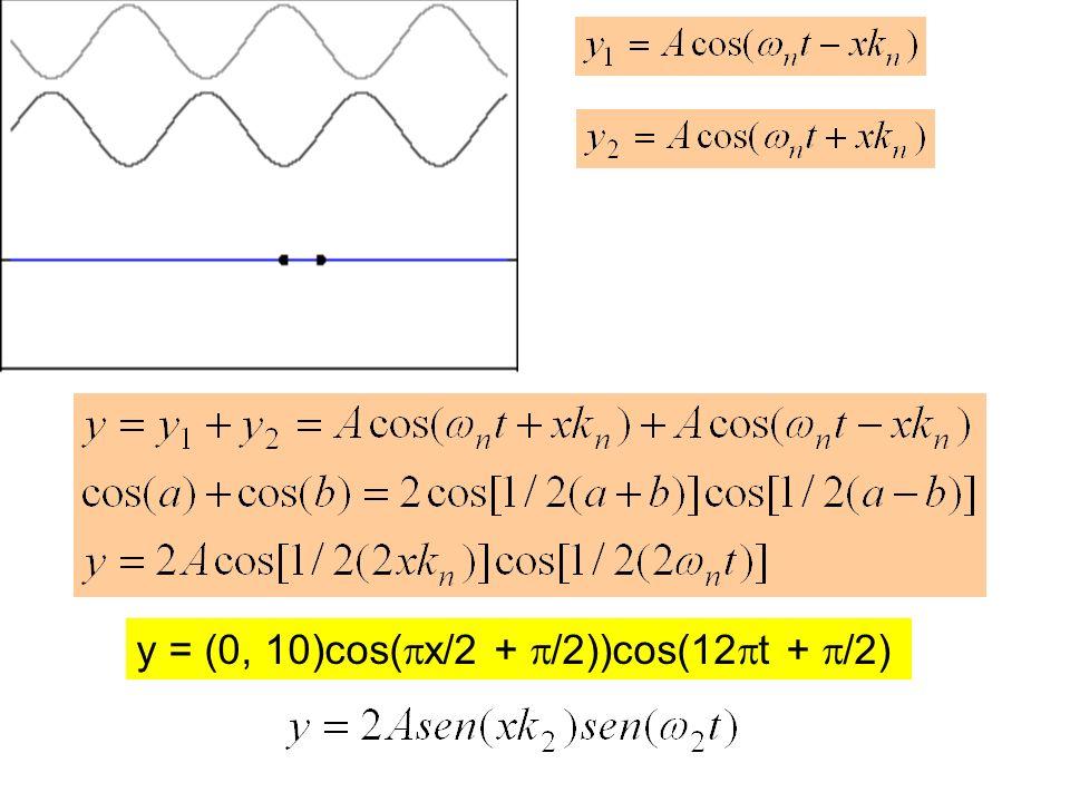 y = (0, 10)cos(x/2 + /2))cos(12t + /2)