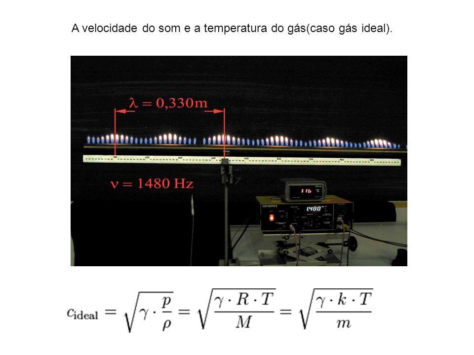 A velocidade do som e a temperatura do gás(caso gás ideal).
