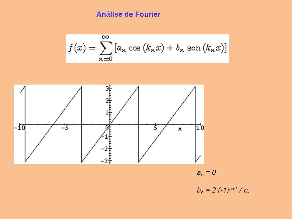 Análise de Fourier an = 0 bn = 2 (-1)n+1 / n.