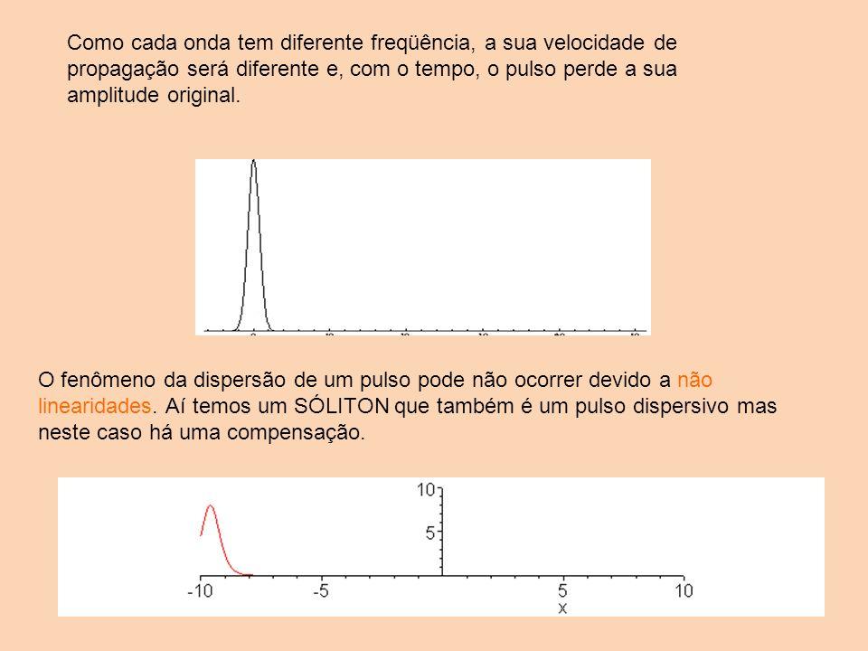 Como cada onda tem diferente freqüência, a sua velocidade de