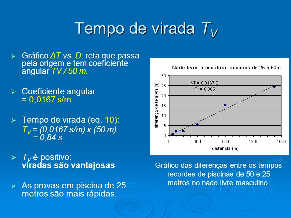 Tempo de virada TV Coeficiente angular = 0,0167 s/m.