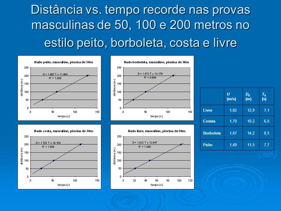 Distância vs. tempo recorde nas provas masculinas de 50, 100 e 200 metros no estilo peito, borboleta, costa e livre