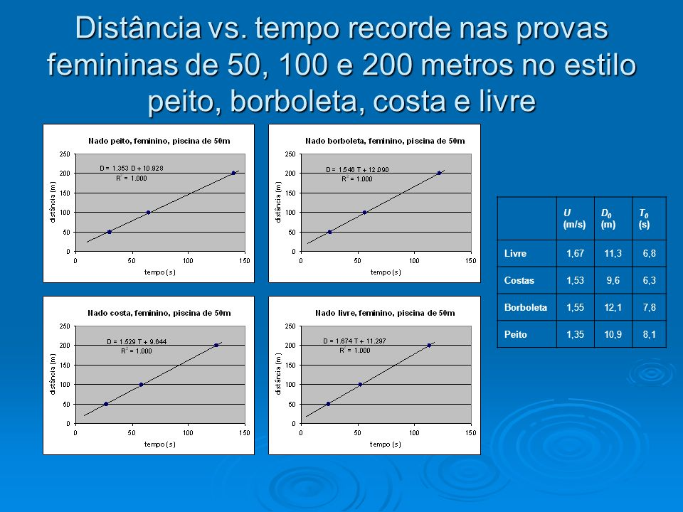 Distância vs. tempo recorde nas provas femininas de 50, 100 e 200 metros no estilo peito, borboleta, costa e livre