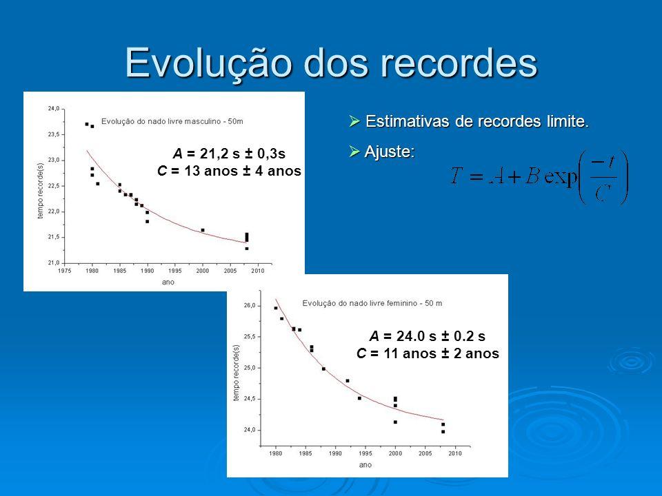 Evolução dos recordes Estimativas de recordes limite. Ajuste:
