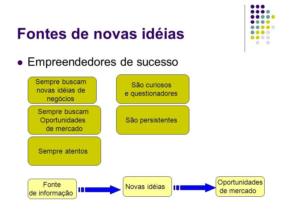 Fontes de novas idéias Empreendedores de sucesso São curiosos