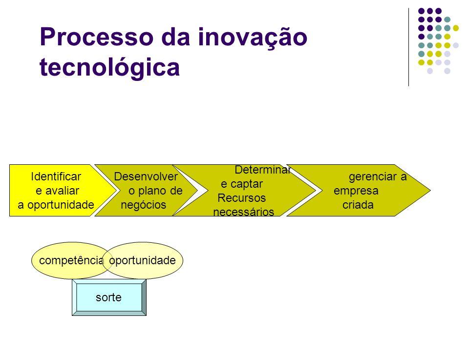 Processo da inovação tecnológica