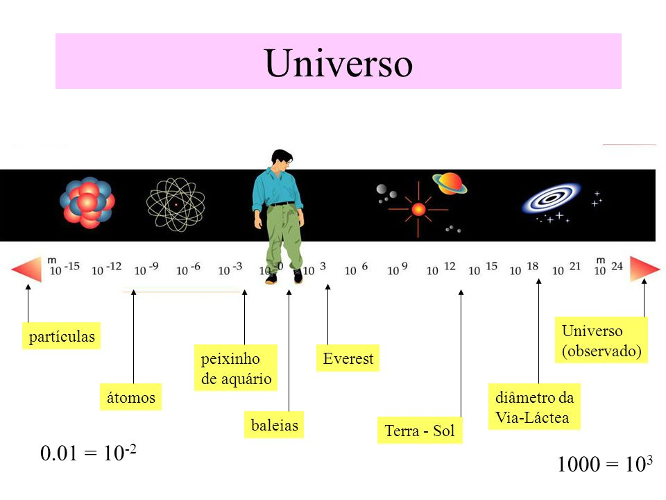 Universo 0.01 = 10-2 1000 = 103 Universo (observado) partículas