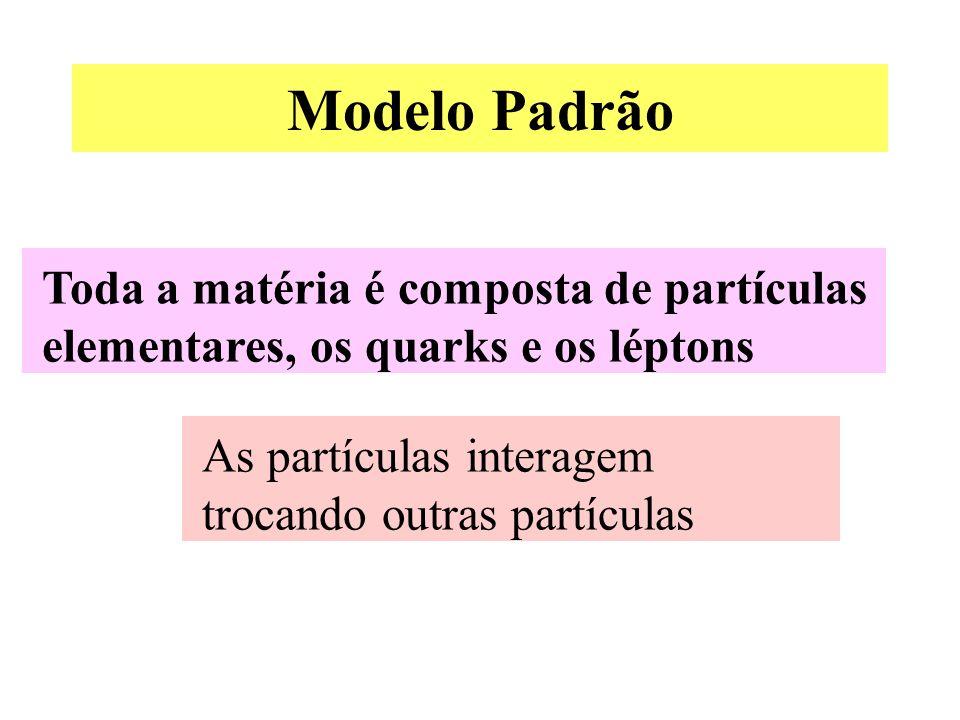 Modelo Padrão Toda a matéria é composta de partículas