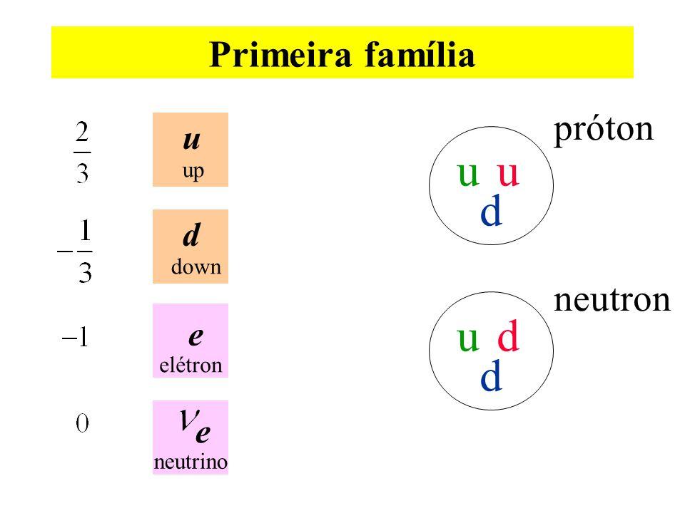 Primeira família próton u up d down elétron neutrino e u d neutron u d