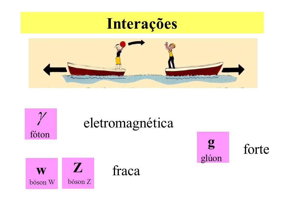 Interações eletromagnética g forte Z w fraca fóton glúon bóson W