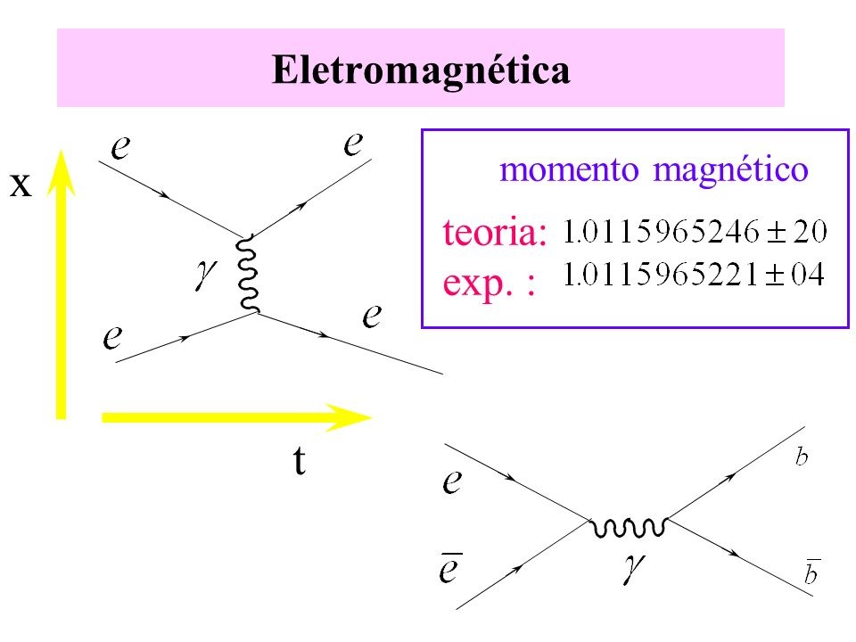 Eletromagnética t x momento magnético teoria: exp. :