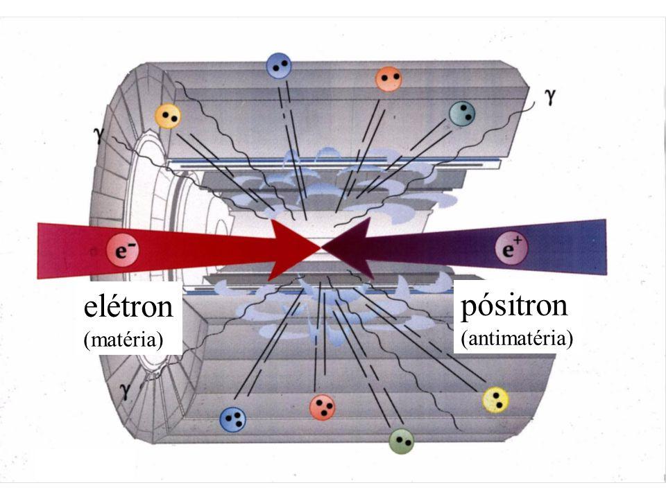 elétron (matéria) pósitron (antimatéria)
