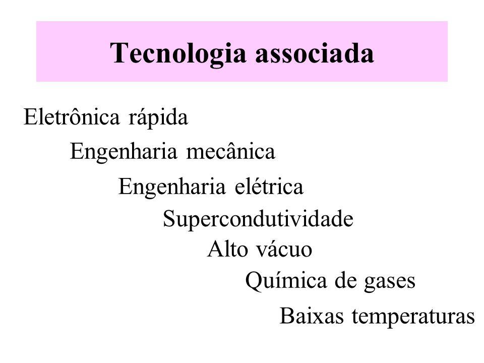 Tecnologia associada Eletrônica rápida Engenharia mecânica