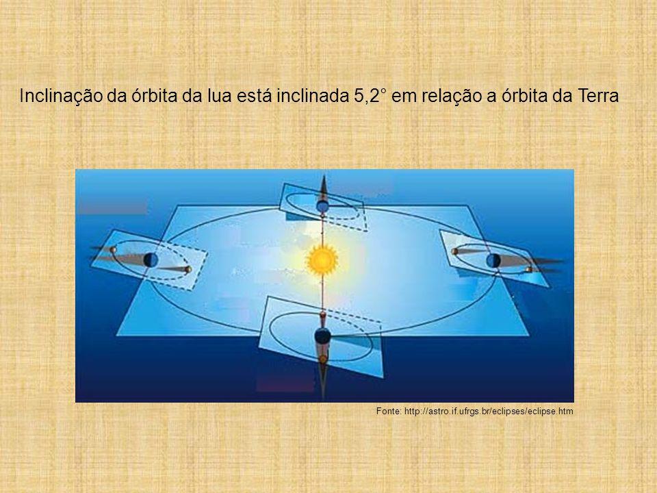 Inclinação da órbita da lua está inclinada 5,2° em relação a órbita da Terra